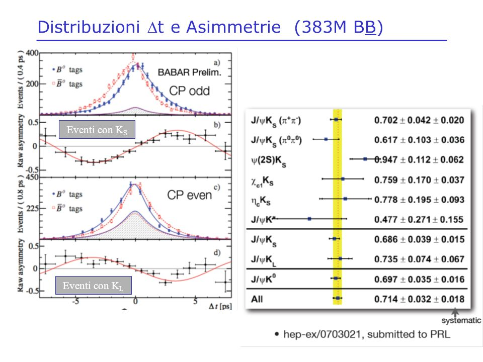 Distribuzioni Dt e Asimmetrie (383M BB)