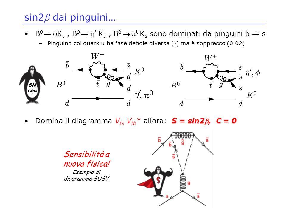Sensibilità a nuova fisica! Esempio di diagramma SUSY