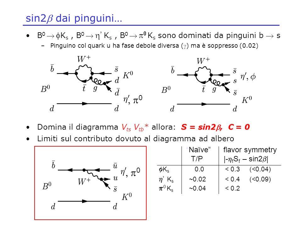 sin2b dai pinguini… B0  fKs , B0  h' Ks , B0  p0 Ks sono dominati da pinguini b  s.