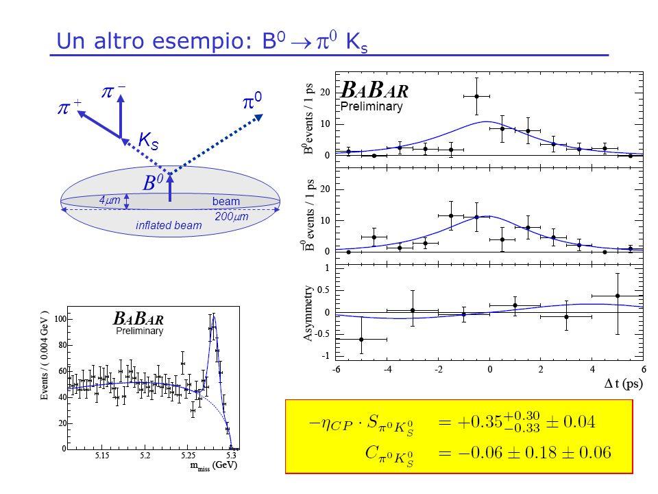 Un altro esempio: B0  p0 Ks