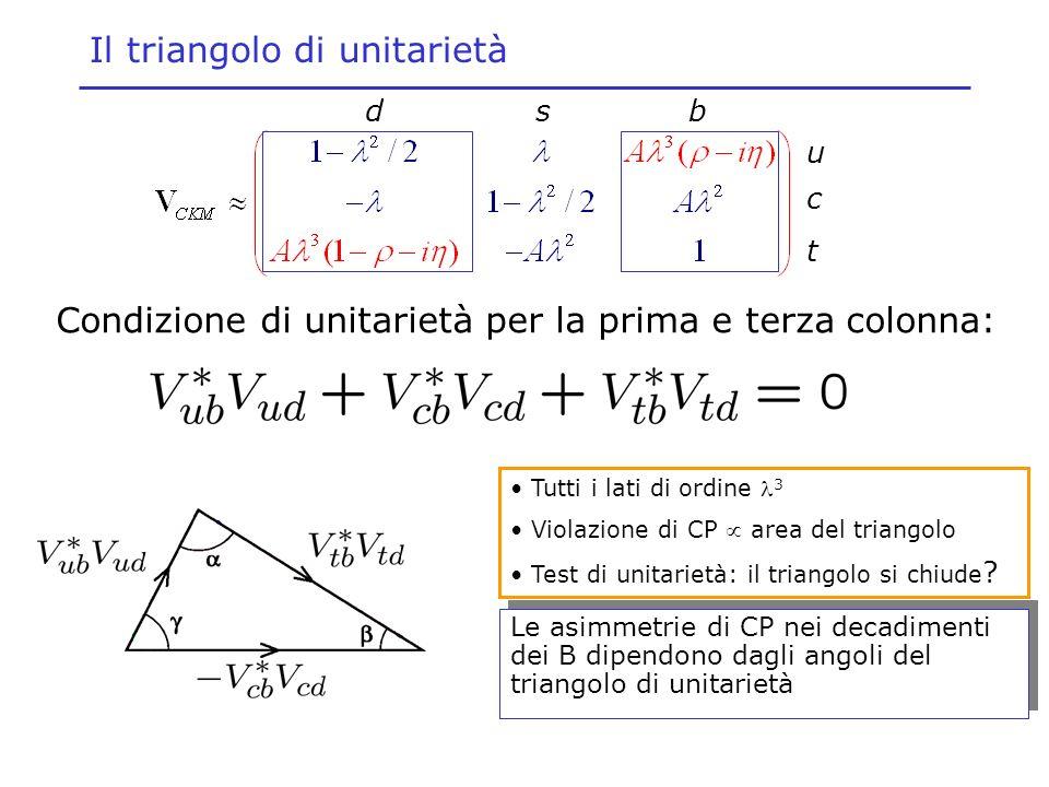 Il triangolo di unitarietà