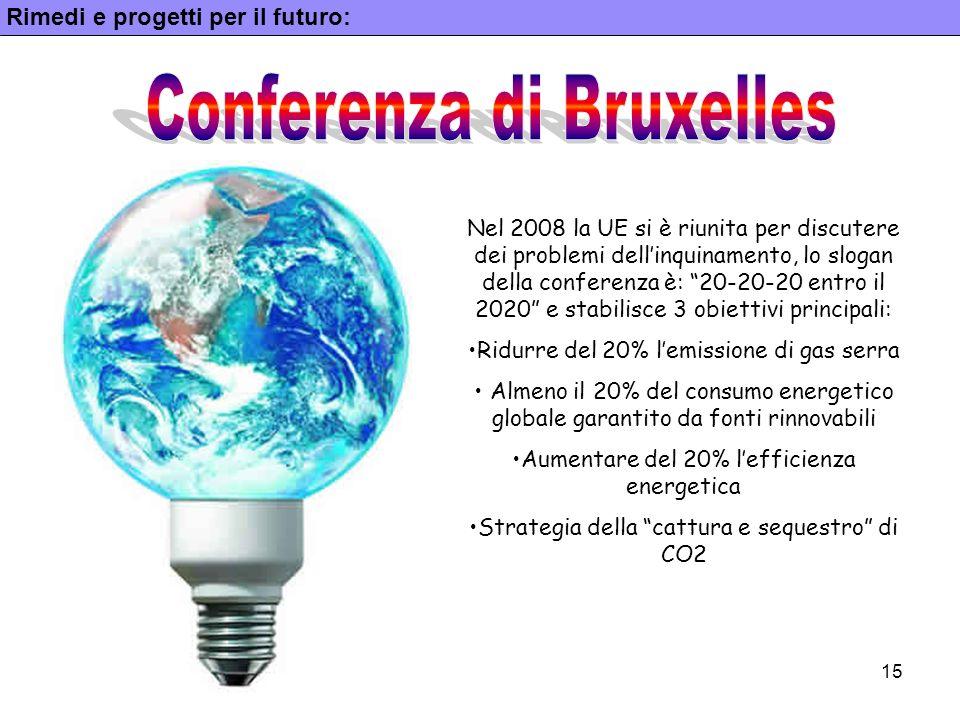 Conferenza di Bruxelles