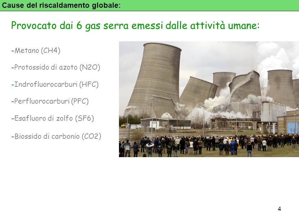 Provocato dai 6 gas serra emessi dalle attività umane: