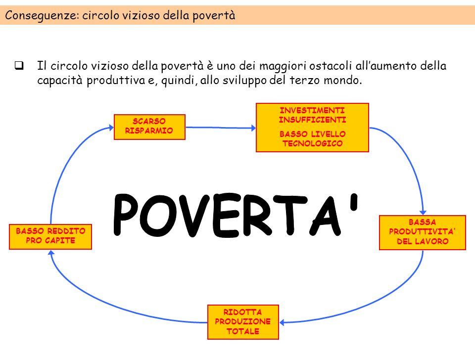 POVERTA Conseguenze: circolo vizioso della povertà