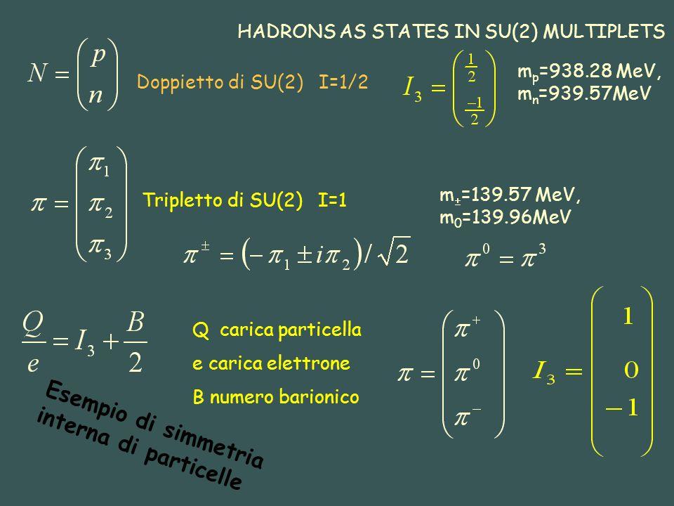 Esempio di simmetria interna di particelle