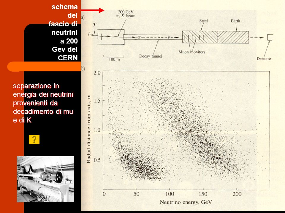 schema del fascio di neutrini a 200 Gev del CERN