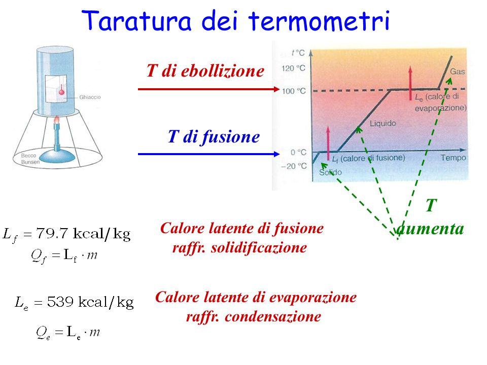 Taratura dei termometri