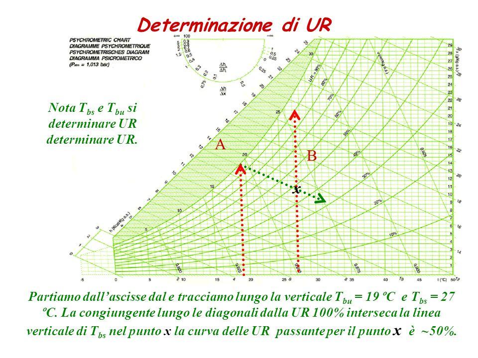 Nota Tbs e Tbu si determinare UR determinare UR.