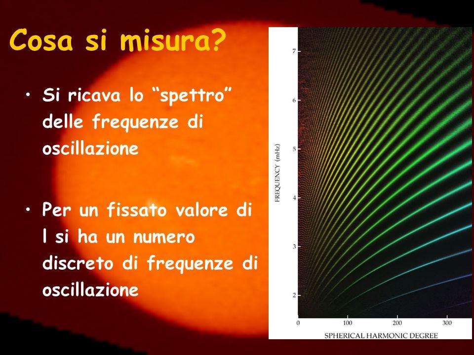 Cosa si misura Si ricava lo spettro delle frequenze di oscillazione