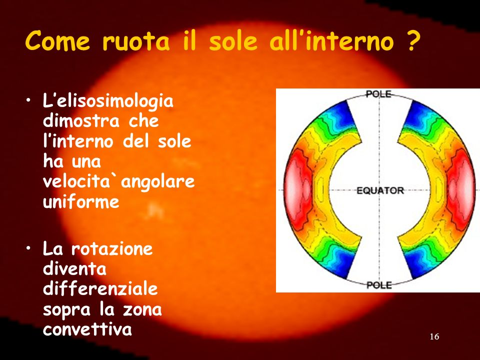 Come ruota il sole all'interno