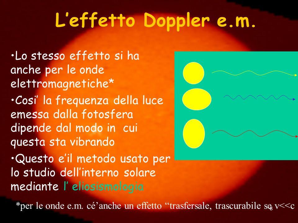 L'effetto Doppler e.m. Lo stesso effetto si ha anche per le onde elettromagnetiche*