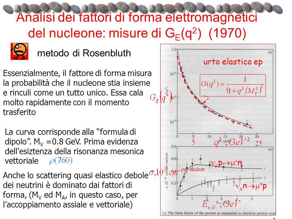 Analisi dei fattori di forma elettromagnetici del nucleone: misure di GE(q2) (1970)