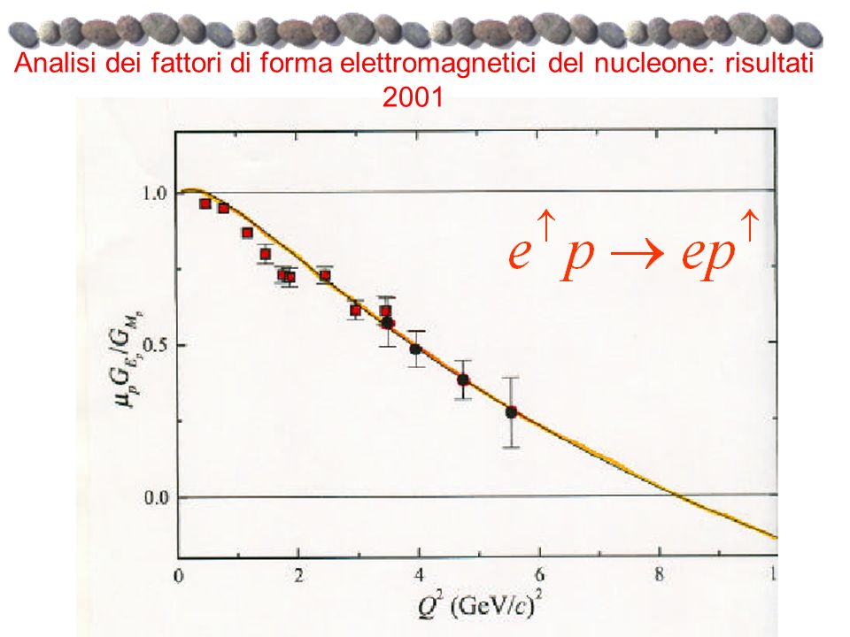 Analisi dei fattori di forma elettromagnetici del nucleone: risultati 2001
