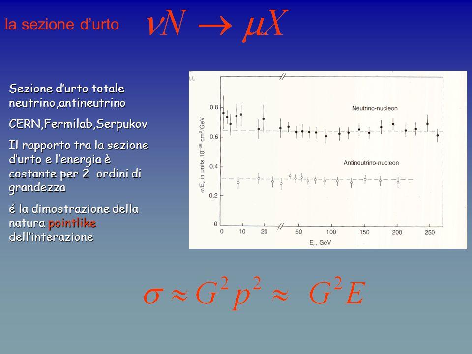 la sezione d'urto Sezione d'urto totale neutrino,antineutrino