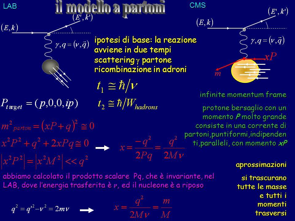 LAB il modello a partoni. CMS. ipotesi di base: la reazione avviene in due tempi scattering  partone ricombinazione in adroni.