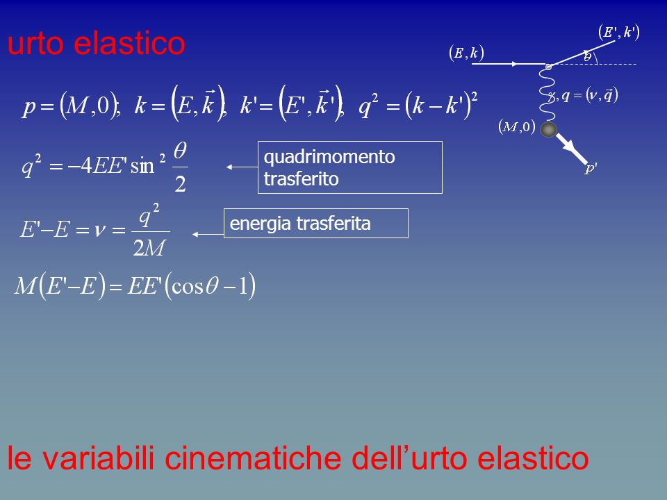 le variabili cinematiche dell'urto elastico