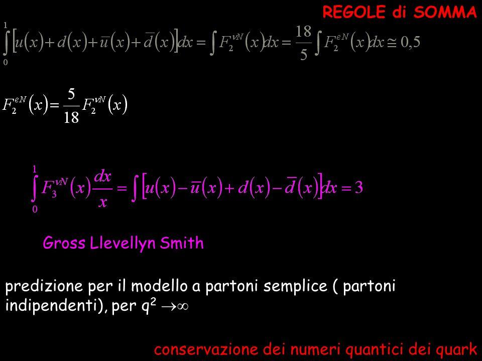 REGOLE di SOMMA Gross Llevellyn Smith. predizione per il modello a partoni semplice ( partoni indipendenti), per q2 