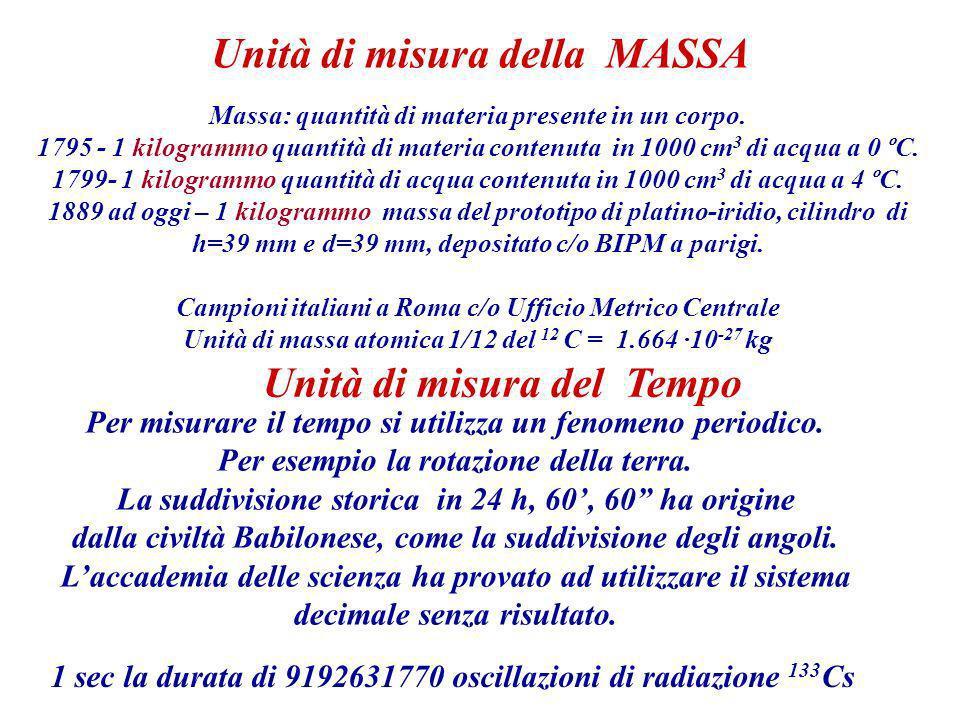 Unità di misura della MASSA