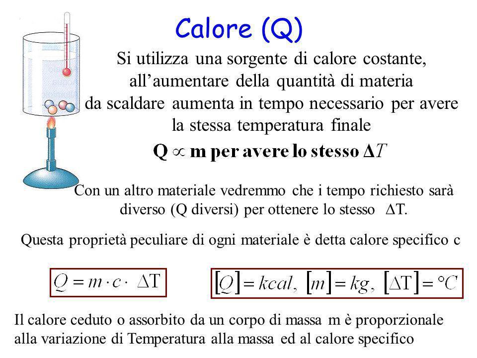 Calore (Q) Si utilizza una sorgente di calore costante,