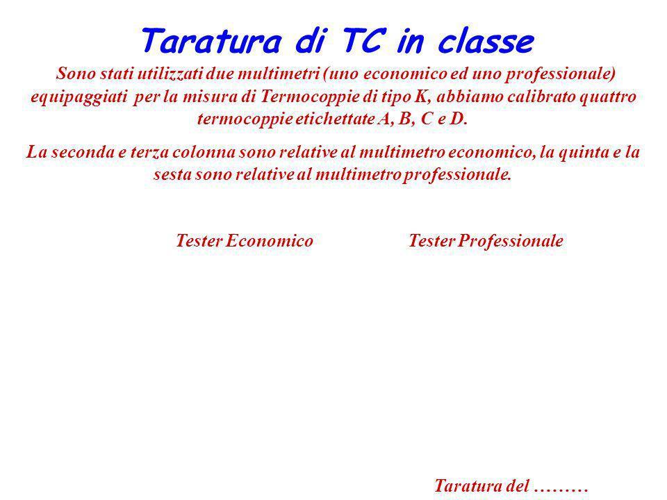 Taratura di TC in classe