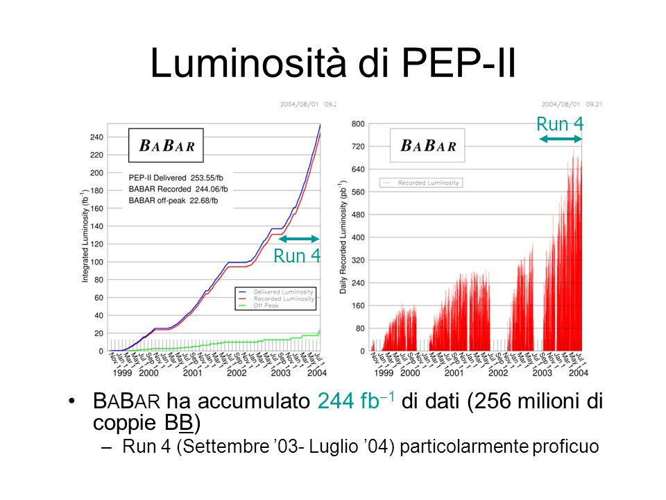 Luminosità di PEP-II Run 4. Run 4. BABAR ha accumulato 244 fb-1 di dati (256 milioni di coppie BB)