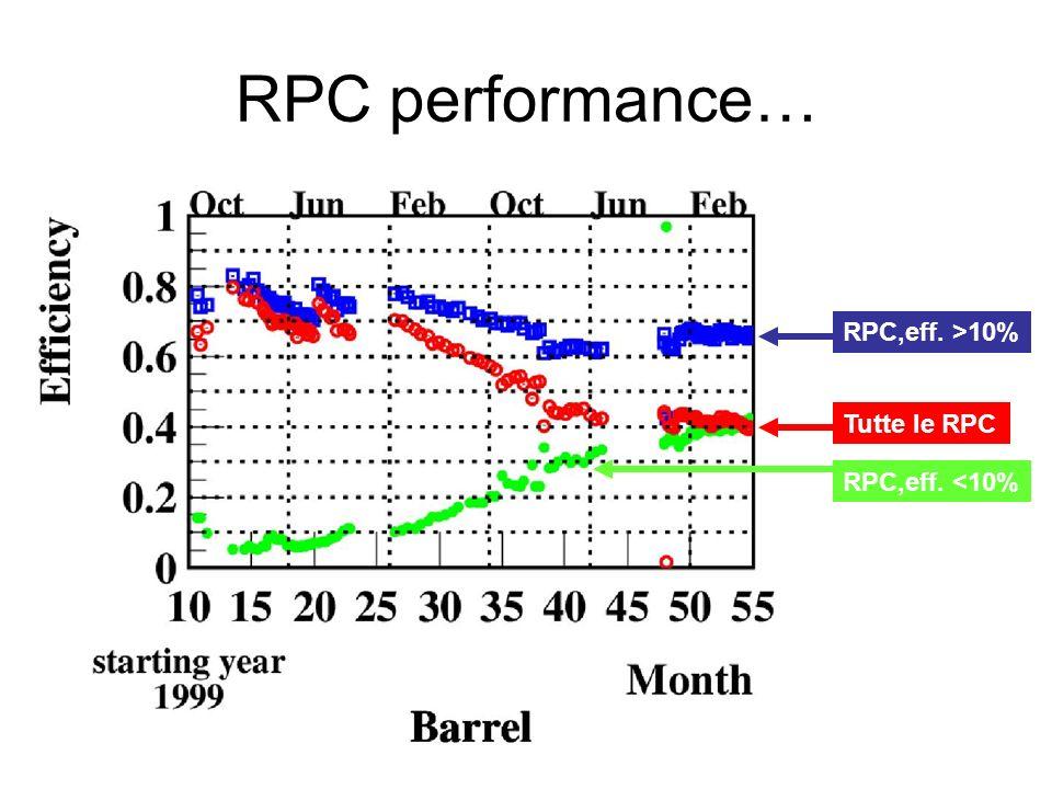 RPC performance… RPC,eff. >10% Tutte le RPC RPC,eff. <10%