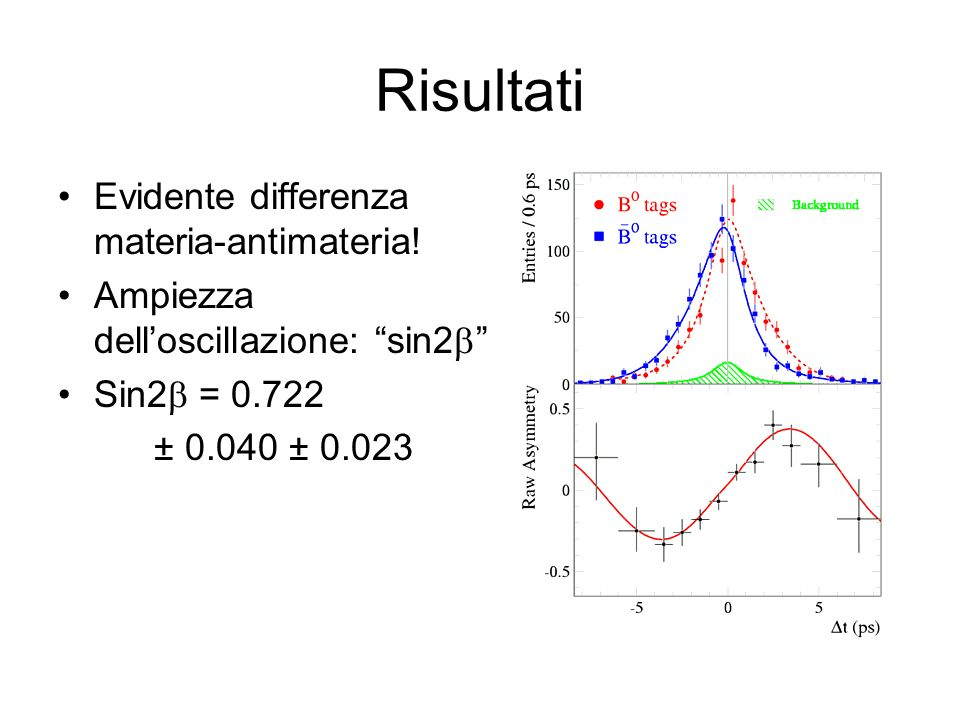Risultati Evidente differenza materia-antimateria!