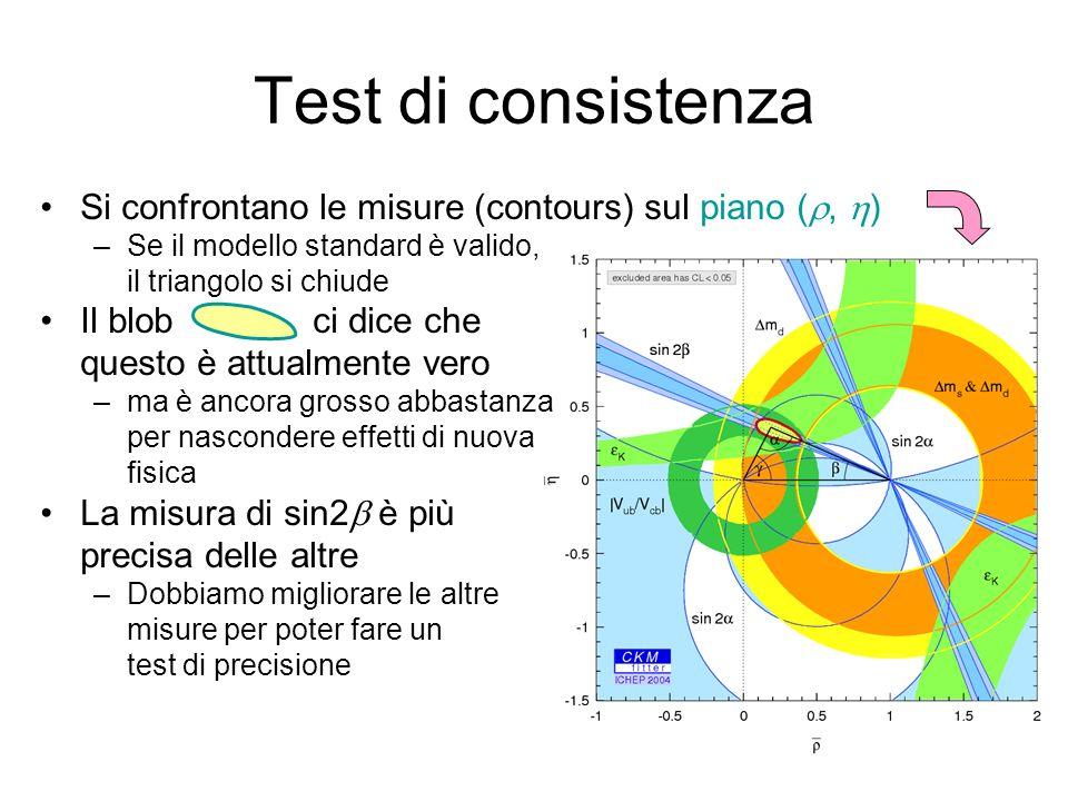 Test di consistenza Si confrontano le misure (contours) sul piano (r, h) Se il modello standard è valido,
