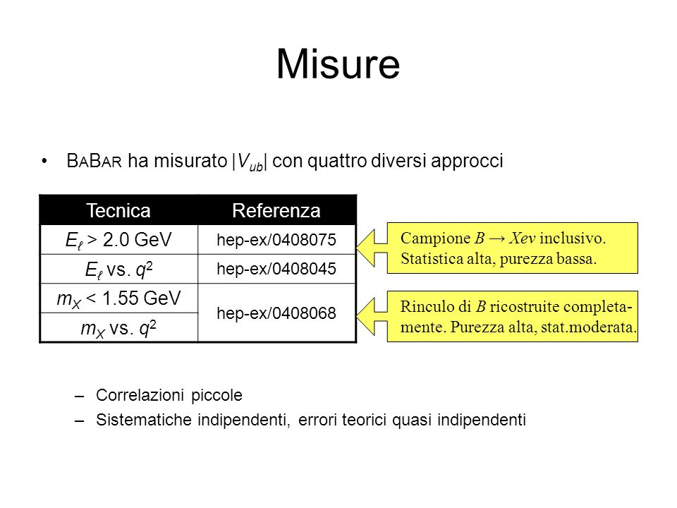 Misure BABAR ha misurato |Vub| con quattro diversi approcci Tecnica