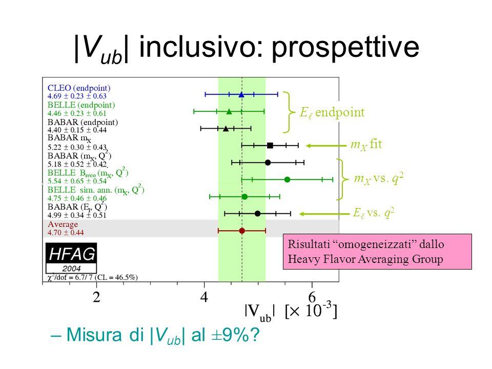 |Vub| inclusivo: prospettive