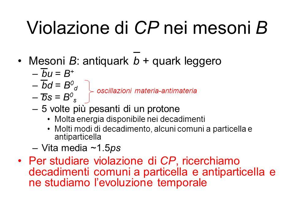 Violazione di CP nei mesoni B