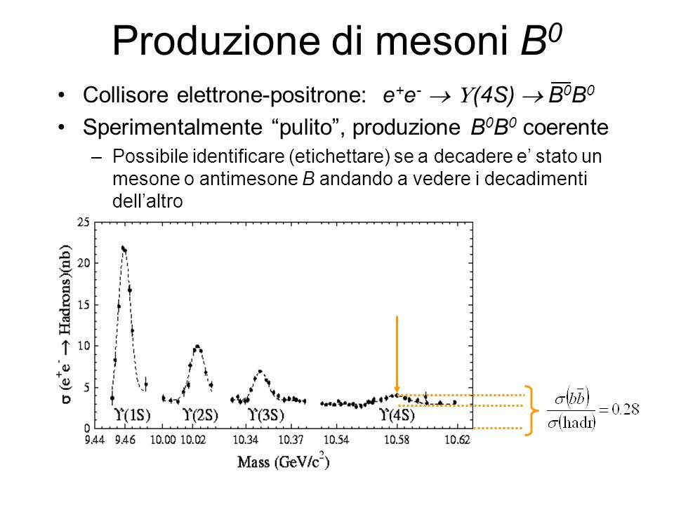 Produzione di mesoni B0 Collisore elettrone-positrone: e+e-  U(4S)  B0B0. Sperimentalmente pulito , produzione B0B0 coerente.