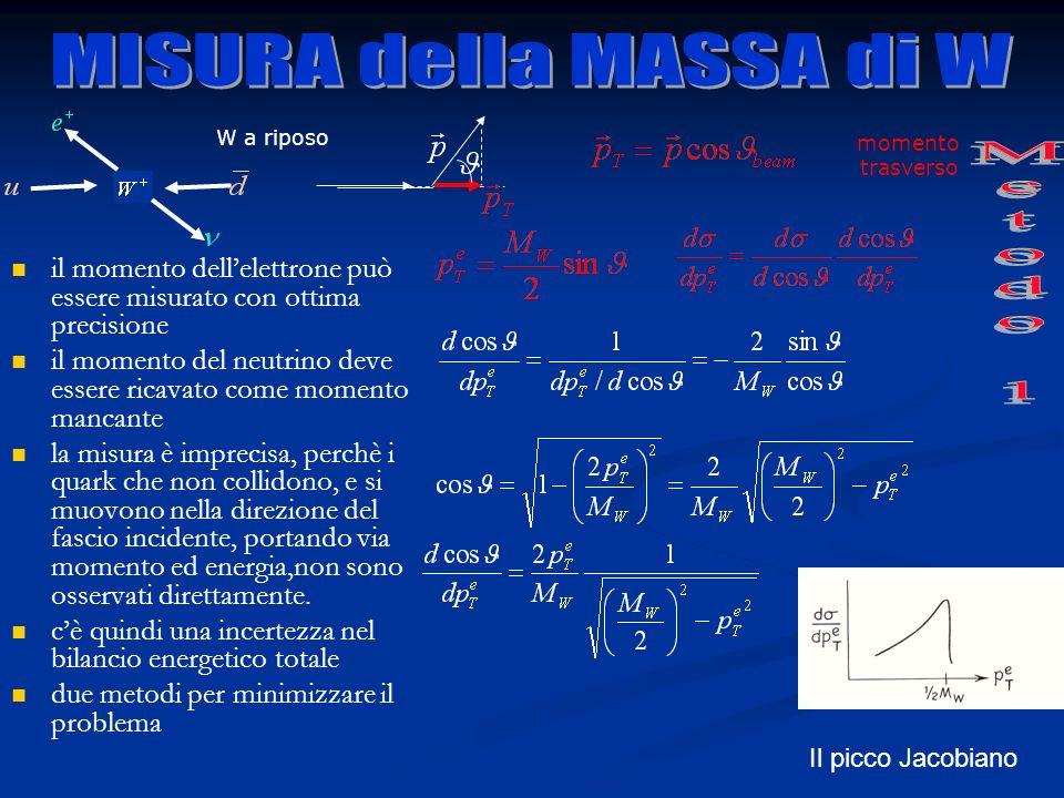 MISURA della MASSA di W Metodo 1