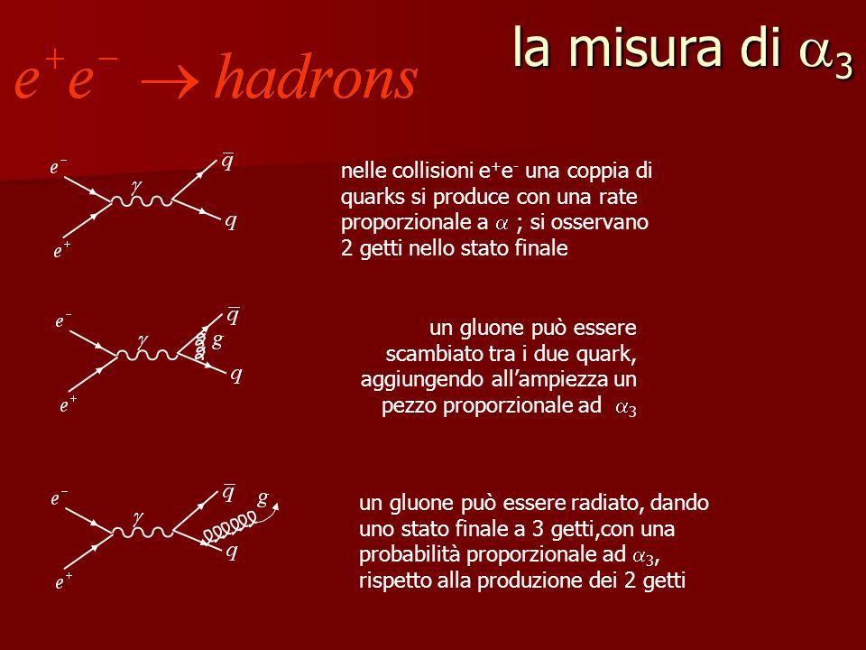 la misura di 3 nelle collisioni e+e- una coppia di quarks si produce con una rate proporzionale a  ; si osservano 2 getti nello stato finale.