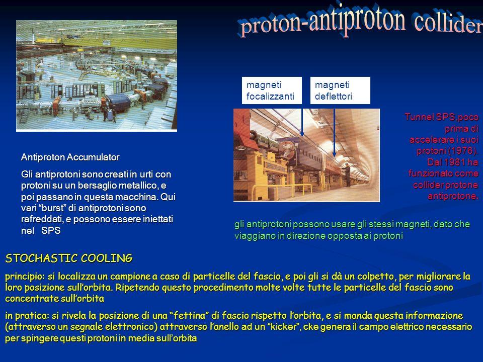 proton-antiproton collider