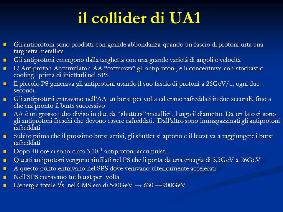 il collider di UA1 Gli antiprotoni sono prodotti con grande abbondanza quando un fascio di protoni urta una targhetta metallica.