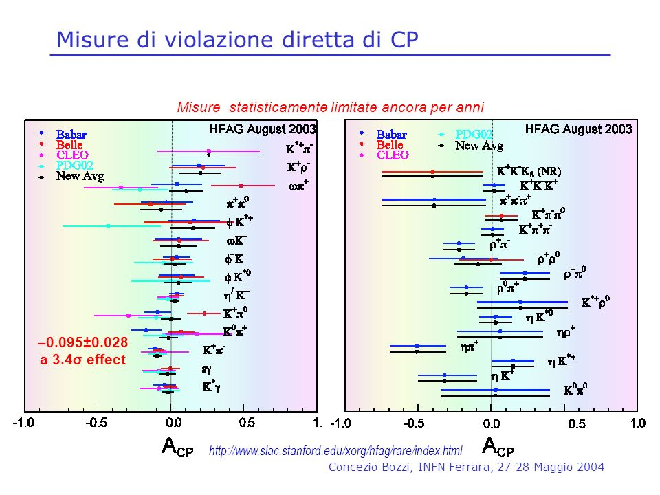 Misure di violazione diretta di CP