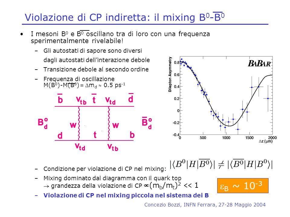 Violazione di CP indiretta: il mixing B0-B0