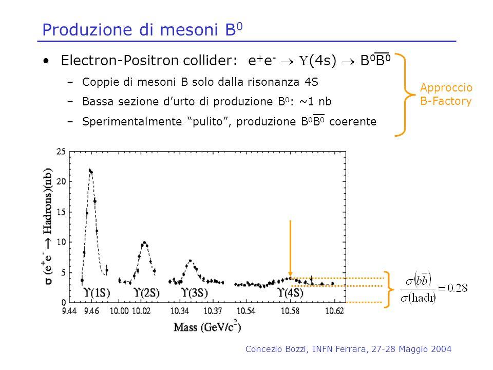 Produzione di mesoni B0 Electron-Positron collider: e+e-  U(4s)  B0B0. Coppie di mesoni B solo dalla risonanza 4S.