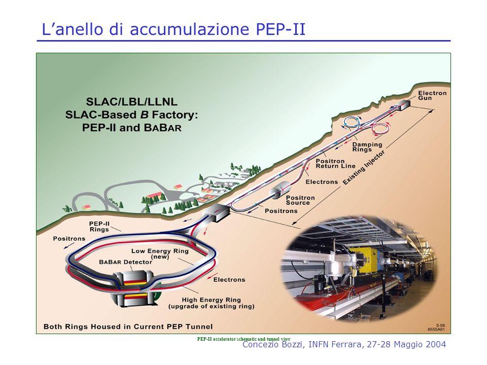 L'anello di accumulazione PEP-II