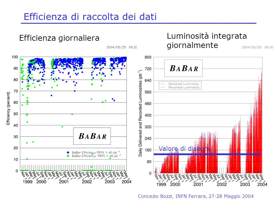 Efficienza di raccolta dei dati