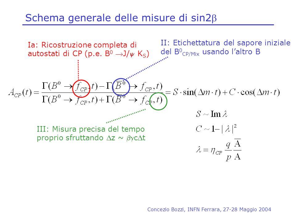 Schema generale delle misure di sin2b