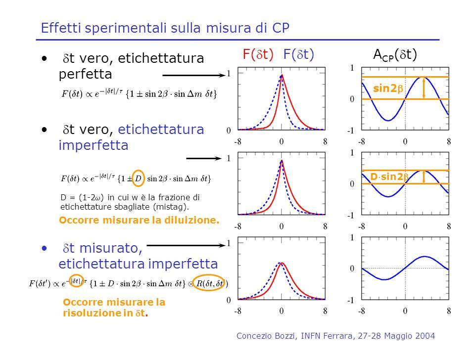 Effetti sperimentali sulla misura di CP