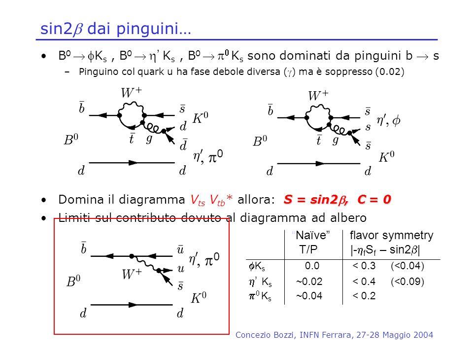 sin2b dai pinguini…B0  fKs , B0  h' Ks , B0  p0 Ks sono dominati da pinguini b  s.