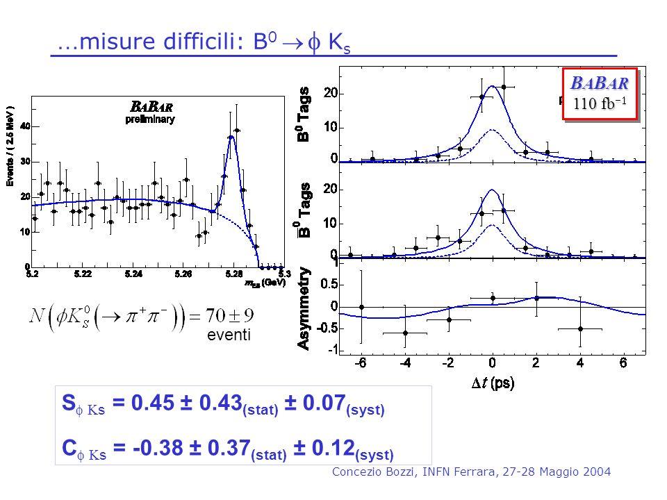 …misure difficili: B0  f Ks