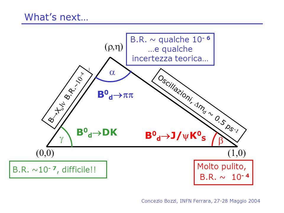 …e qualche incertezza teorica…