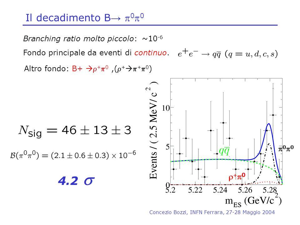4.2 s Il decadimento B→ p0p0 r+p0 Branching ratio molto piccolo: ~10-6