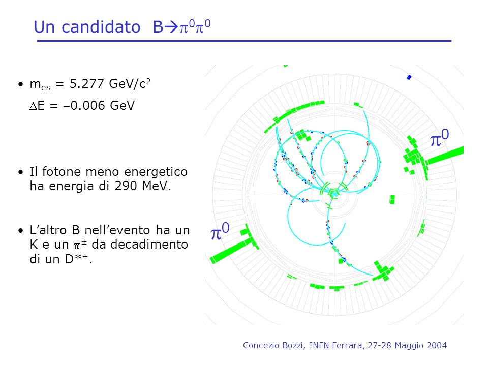 p0 p0 Un candidato Bp0p0 mes = 5.277 GeV/c2 DE = -0.006 GeV