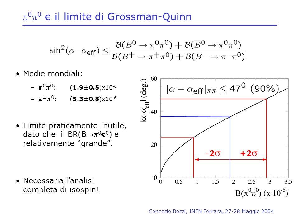 p0p0 e il limite di Grossman-Quinn
