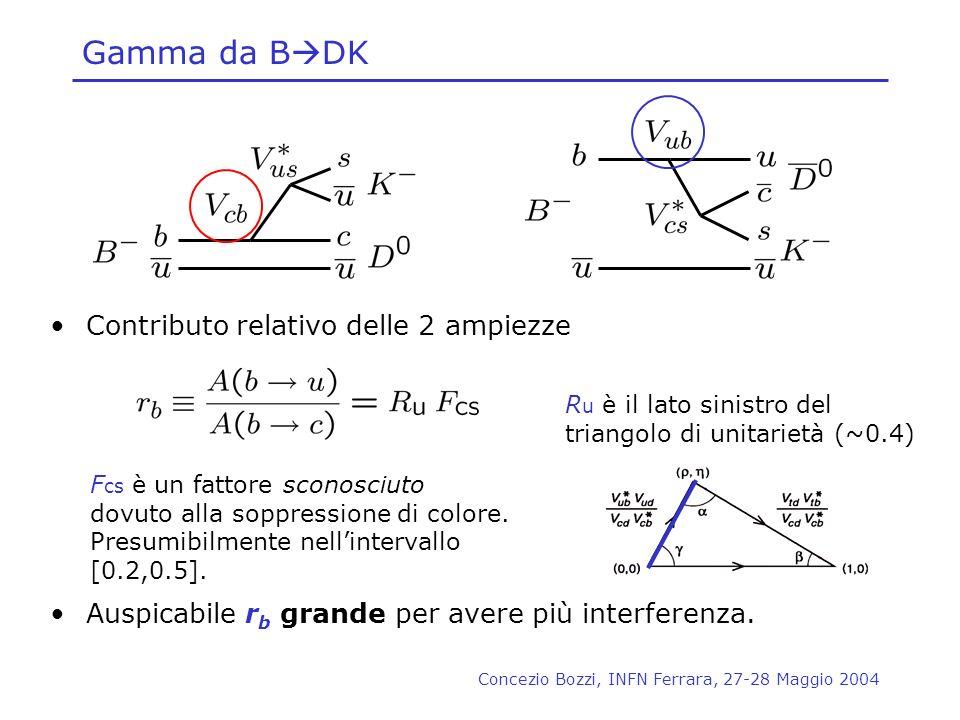 Gamma da BDK Contributo relativo delle 2 ampiezze